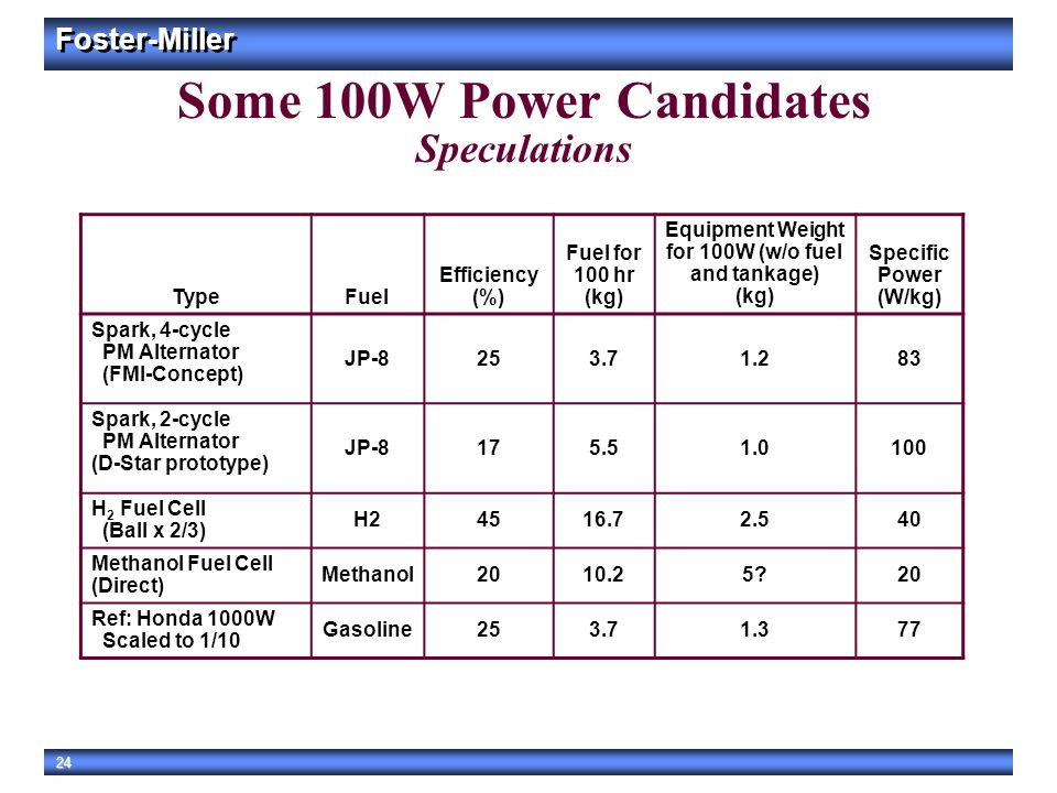 Some 100W Power Candidates Speculations