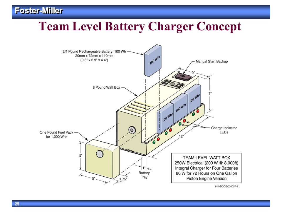 Team Level Battery Charger Concept