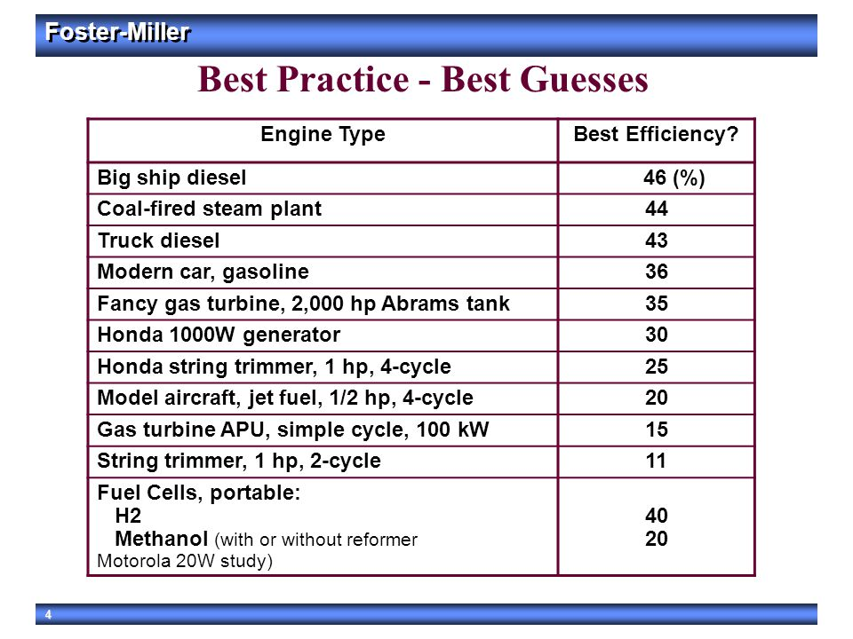 Best Practice - Best Guesses