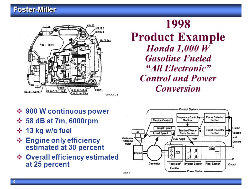 1998 Product Example Honda 1,000 W Gasoline Fueled All Electronic Control and Power Conversion