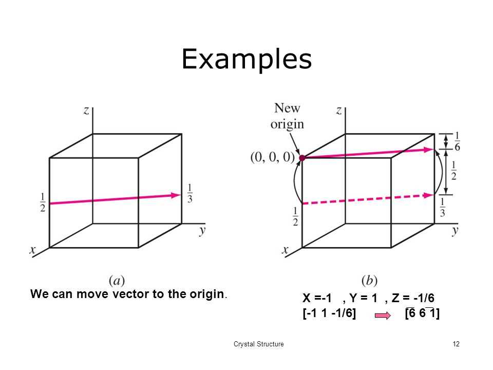 Examples We can move vector to the origin. X =-1 , Y = 1 , Z = -1/6