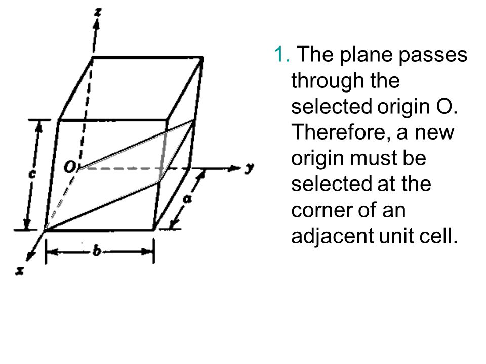1. The plane passes through the selected origin O