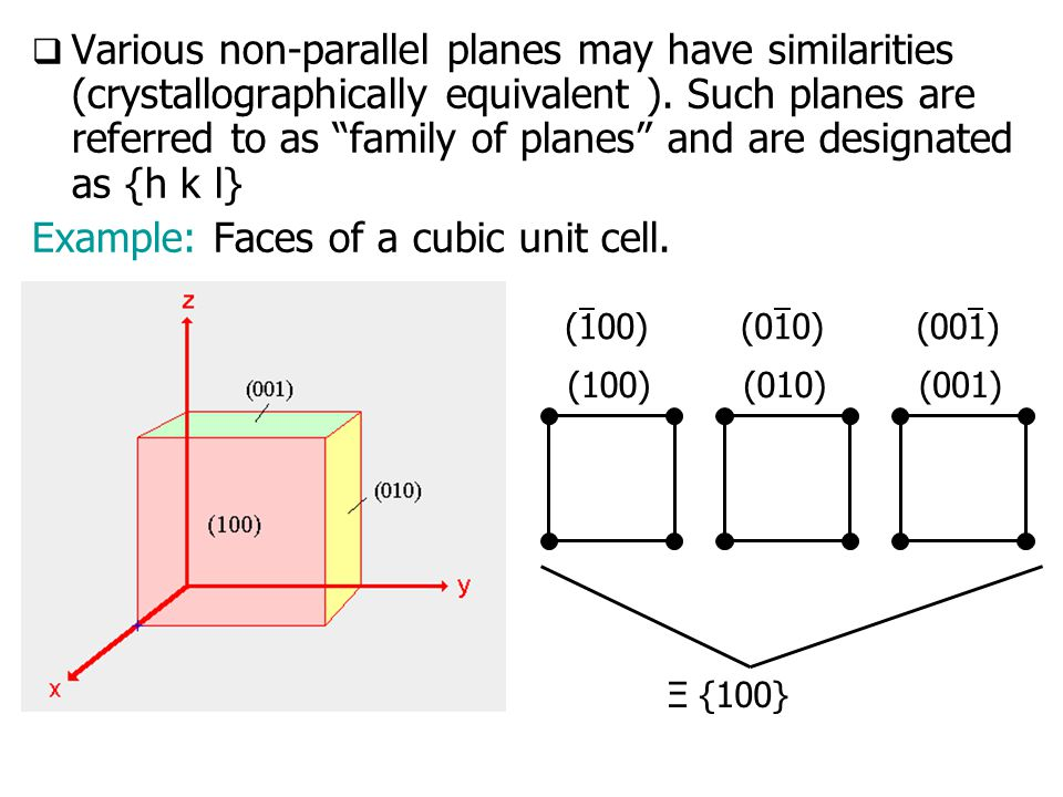 Example: Faces of a cubic unit cell.