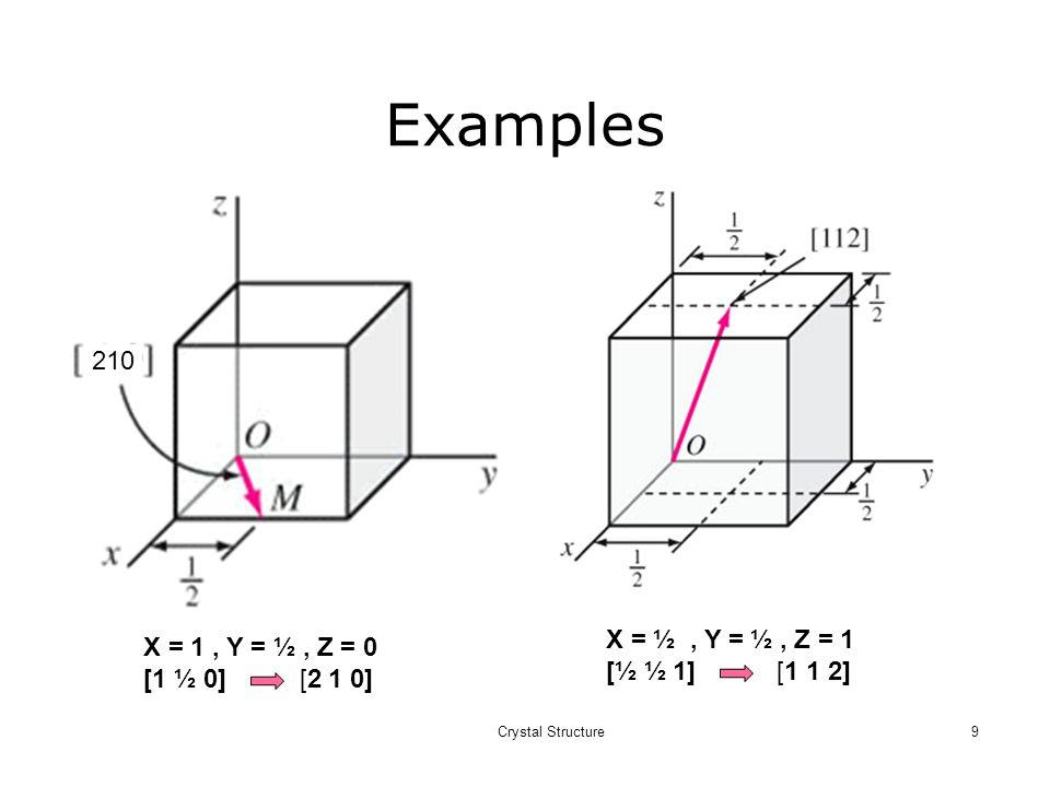 Examples 210 X = ½ , Y = ½ , Z = 1 X = 1 , Y = ½ , Z = 0