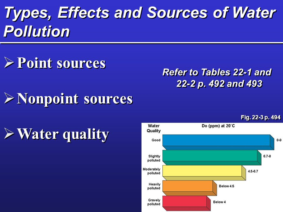 Types, Effects and Sources of Water Pollution