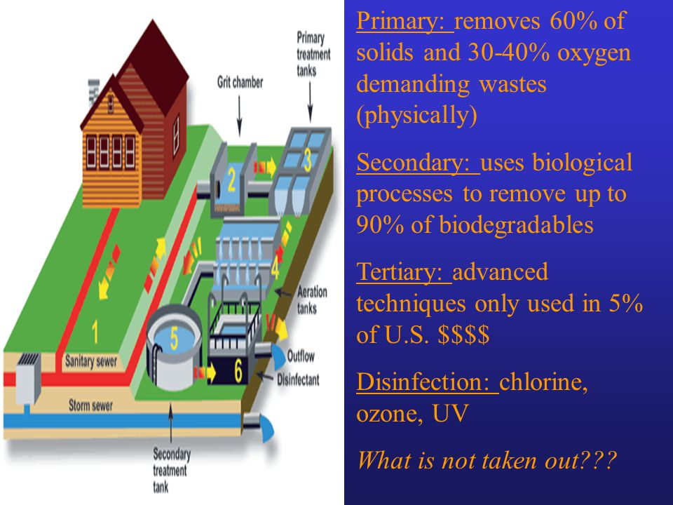 Primary: removes 60% of solids and 30-40% oxygen demanding wastes (physically)