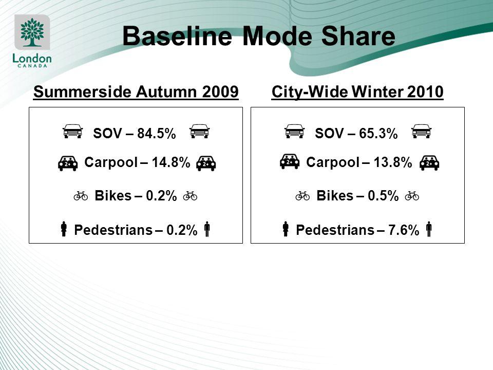  SOV – 84.5%   SOV – 65.3%  Baseline Mode Share  Bikes – 0.2% 