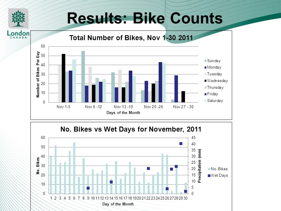 Results: Bike Counts Location at the Bridge. Represents the bike loop data only. The infrared counter was vandalized.
