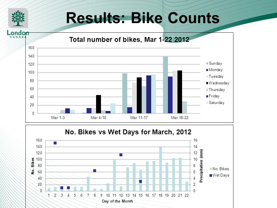 Results: Bike Counts