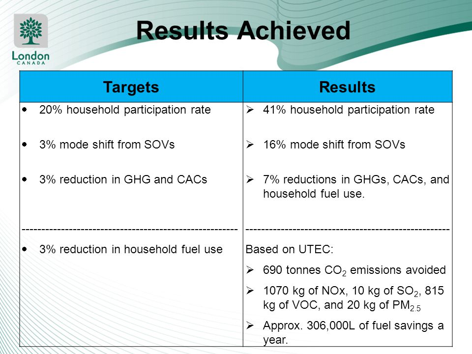 Results Achieved Targets Results 20% household participation rate