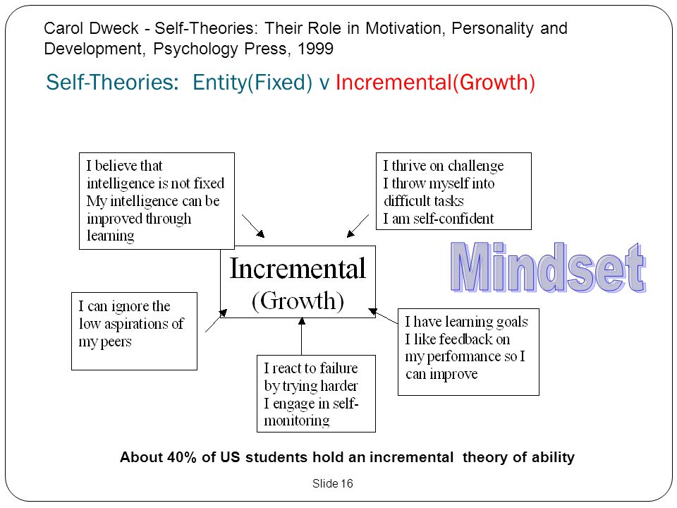 Self-Theories: Entity(Fixed) v Incremental(Growth)