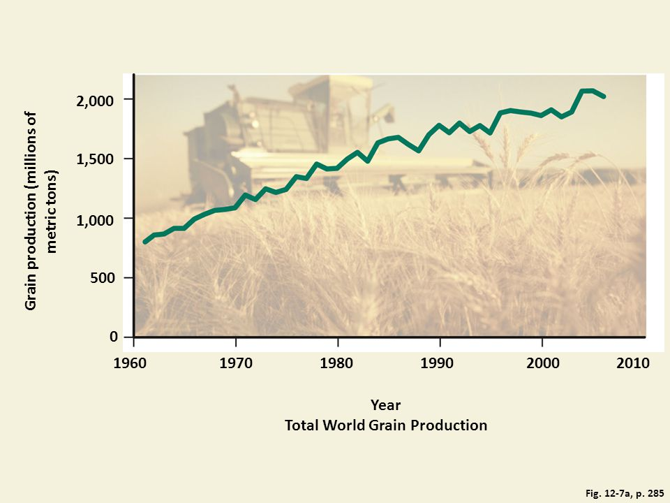 Grain production (millions of metric tons)