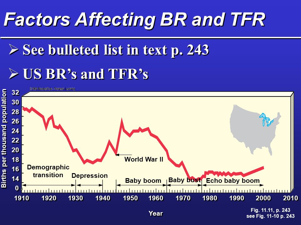 Factors Affecting BR and TFR
