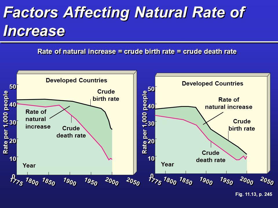 Factors Affecting Natural Rate of Increase