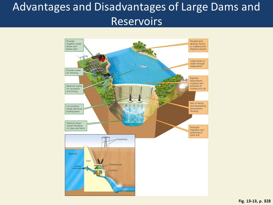 Advantages and Disadvantages of Large Dams and Reservoirs