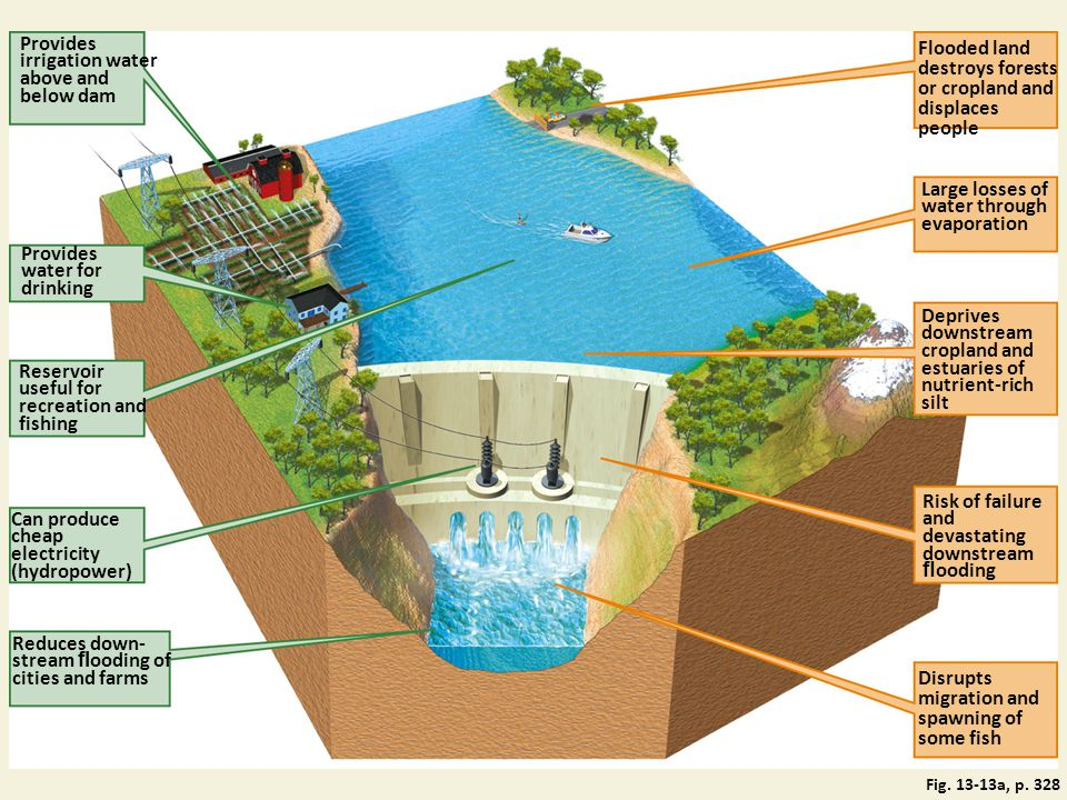 Provides irrigation water above and below dam