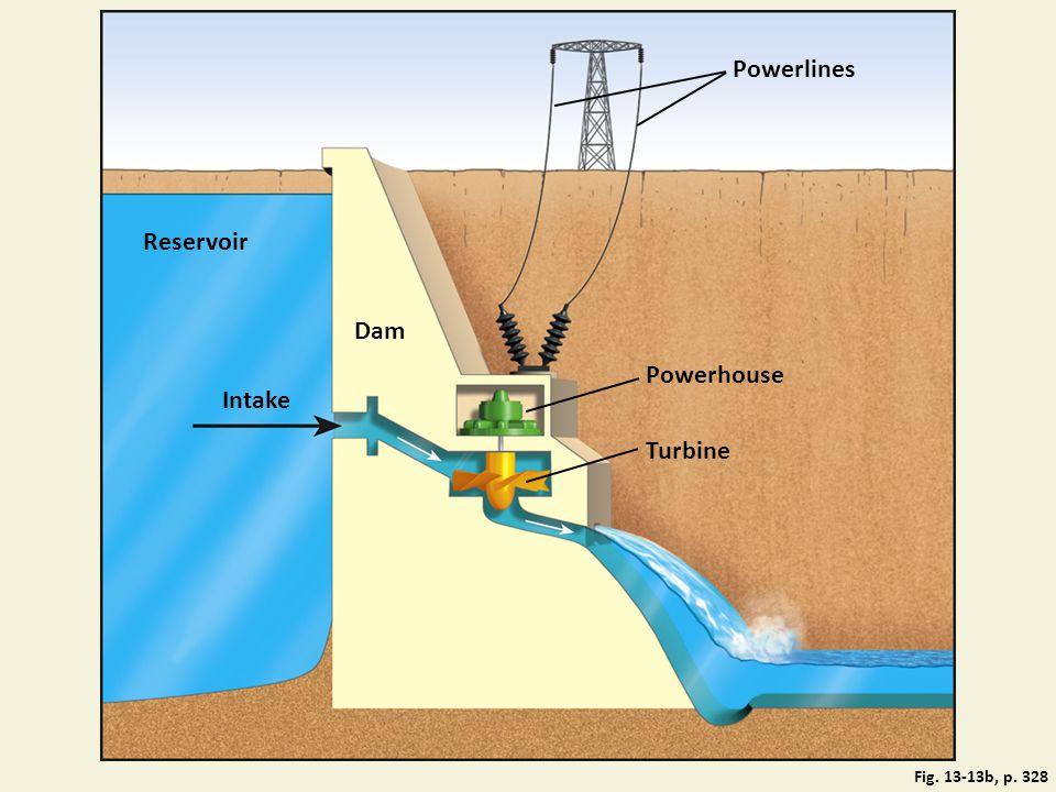 Powerlines Reservoir Dam Powerhouse Intake Turbine