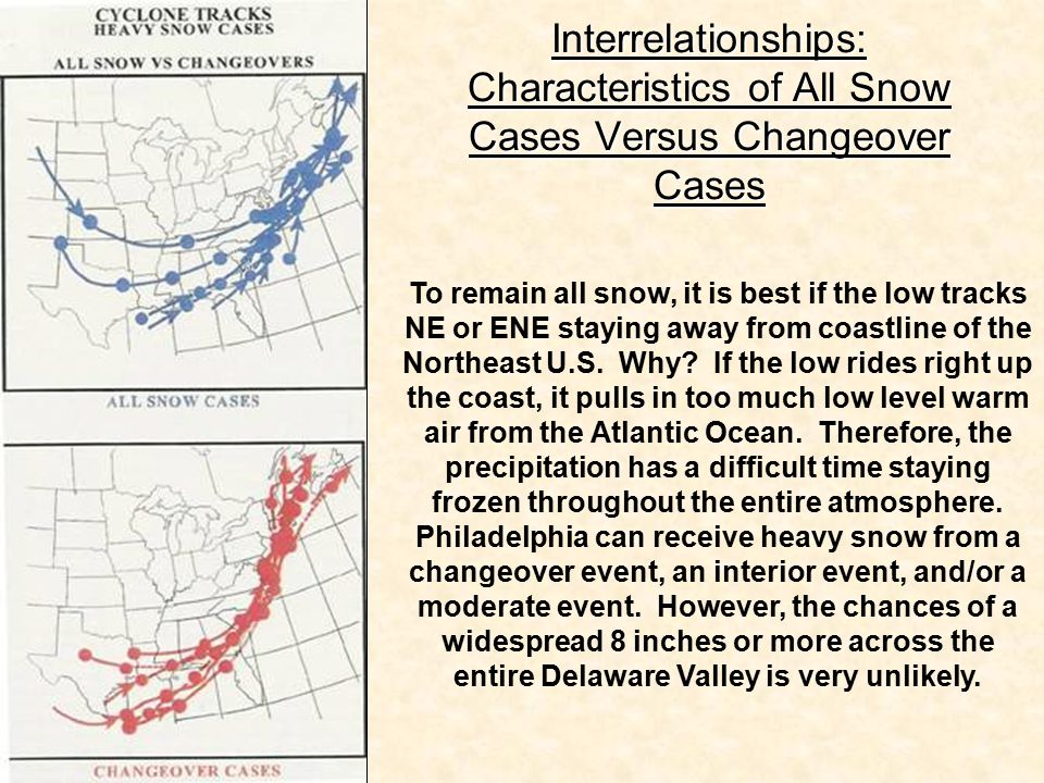 Interrelationships: Characteristics of All Snow Cases Versus Changeover Cases