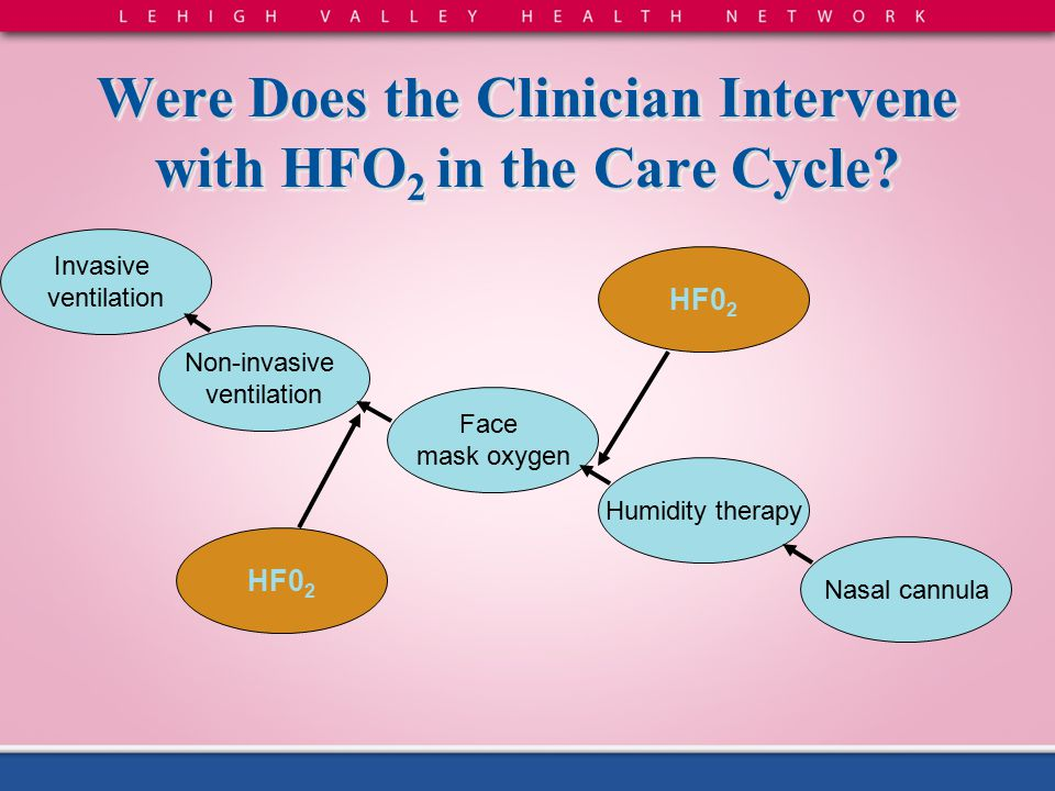 Were Does the Clinician Intervene with HFO2 in the Care Cycle