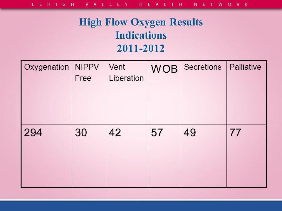 High Flow Oxygen Results Indications 2011-2012