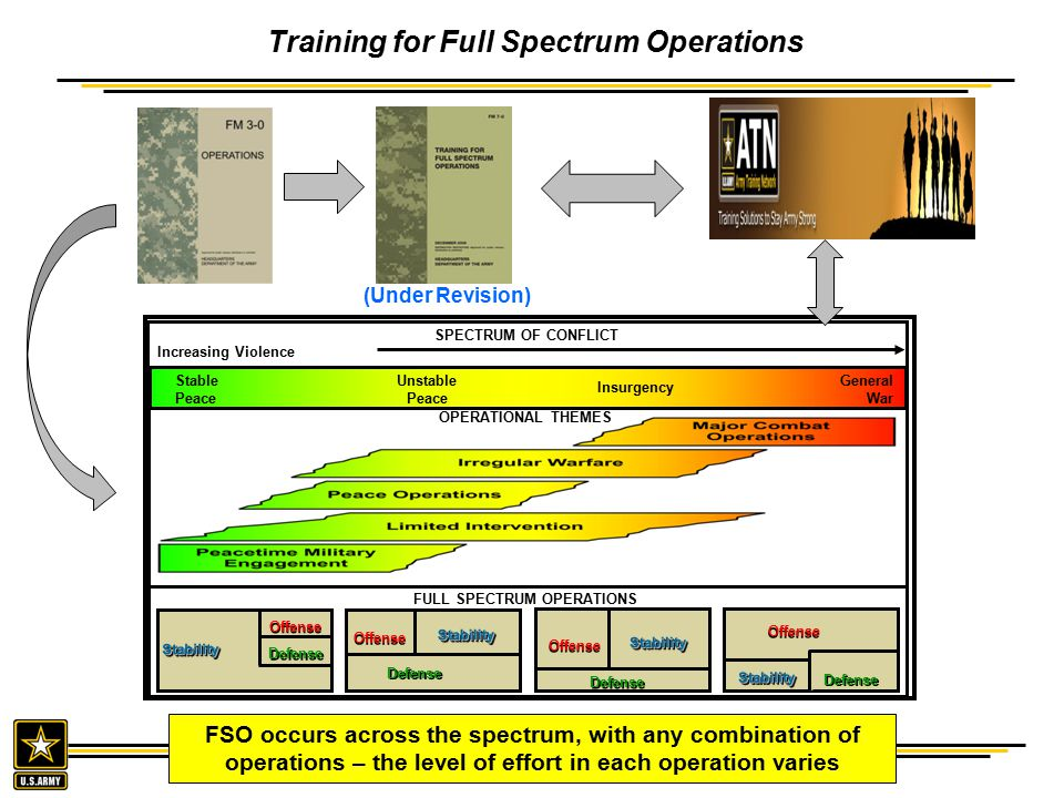 Training for Full Spectrum Operations