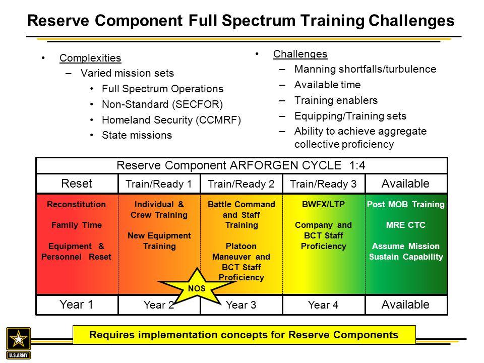 Reserve Component Full Spectrum Training Challenges