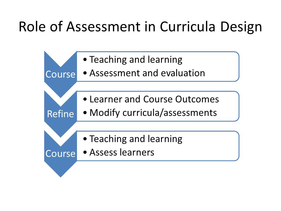 Role of Assessment in Curricula Design