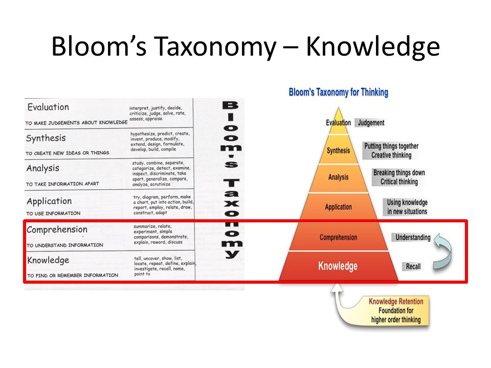 Bloom's Taxonomy – Knowledge