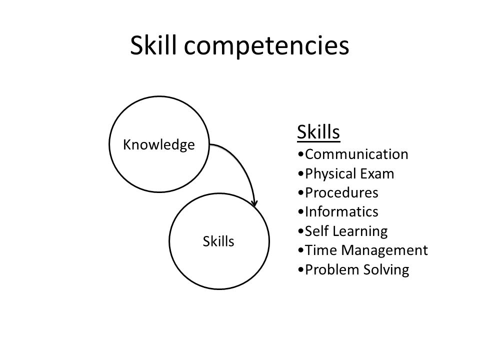 Skill competencies Skills Knowledge Communication Physical Exam