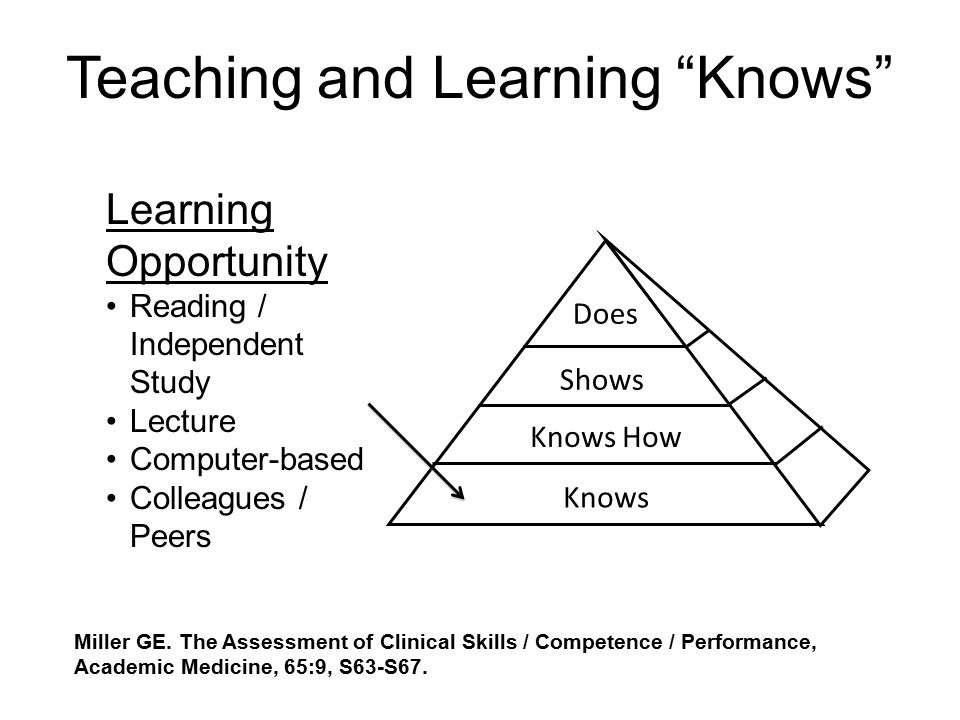 Teaching and Learning Knows