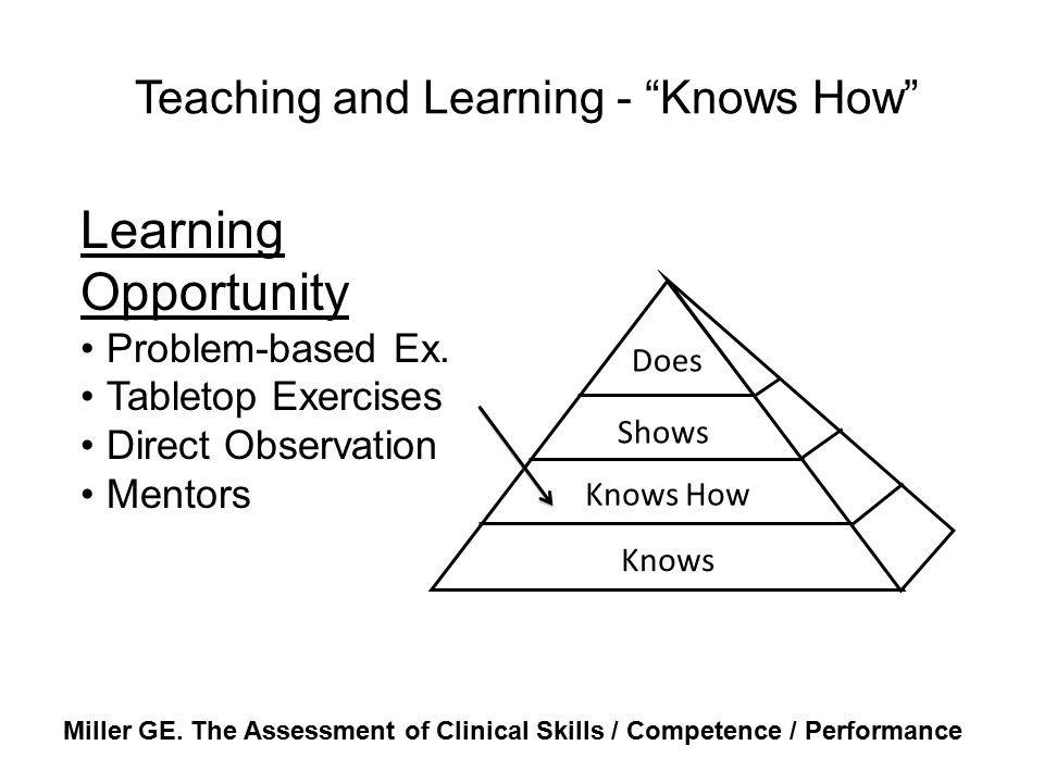 Teaching and Learning - Knows How