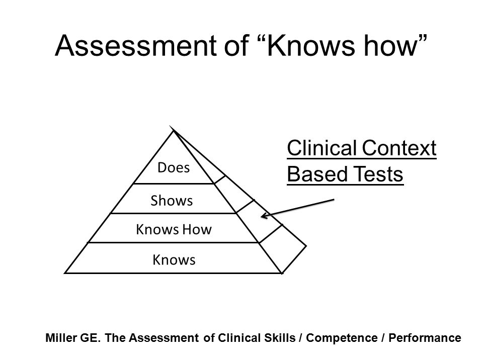 Assessment of Knows how