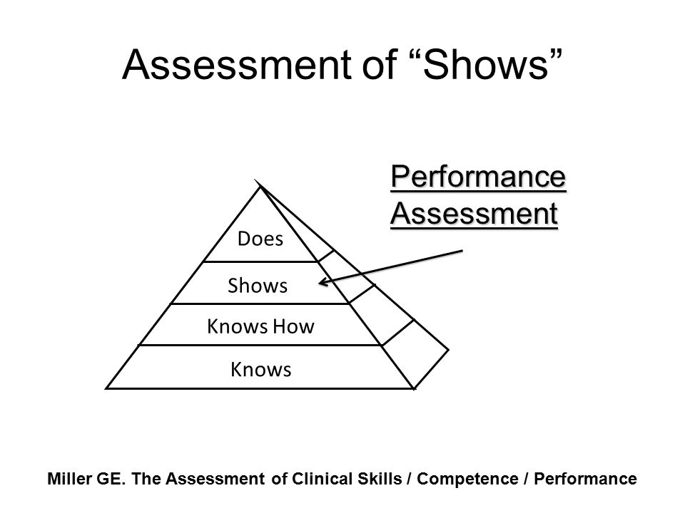 Assessment of Shows Performance Assessment Does Shows Knows How