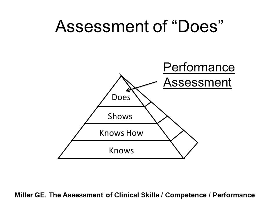 Assessment of Does Performance Assessment Does Shows Knows How Knows