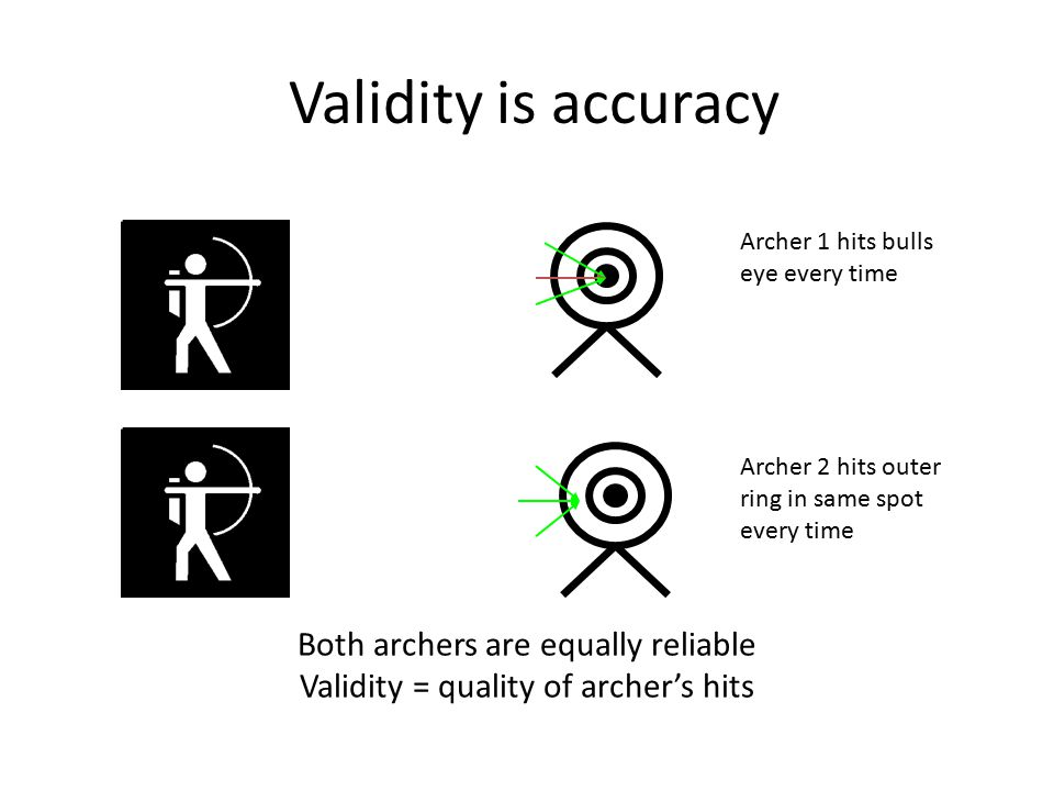 Validity is accuracy Both archers are equally reliable