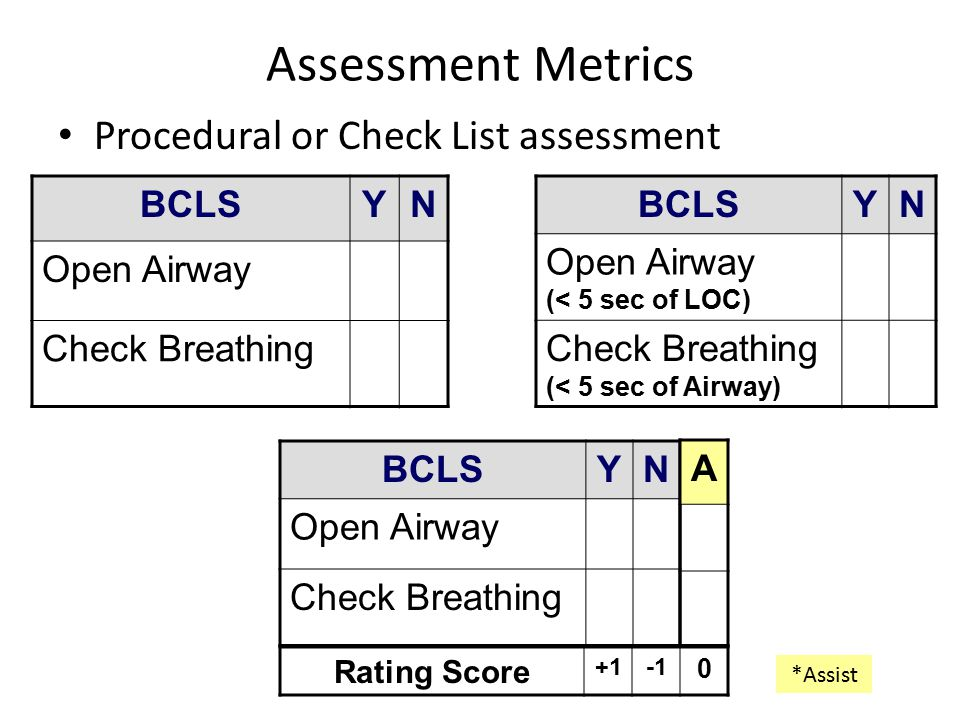 Assessment Metrics Procedural or Check List assessment BCLS Y N