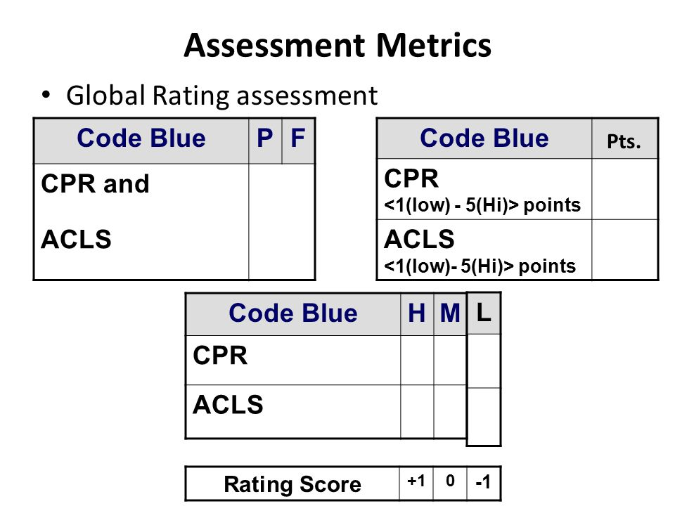Assessment Metrics Global Rating assessment Code Blue P F CPR and ACLS