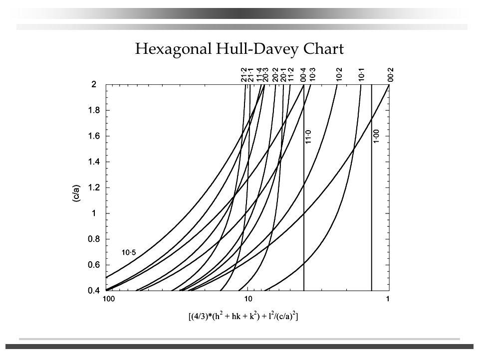 Hexagonal Hull-Davey Chart