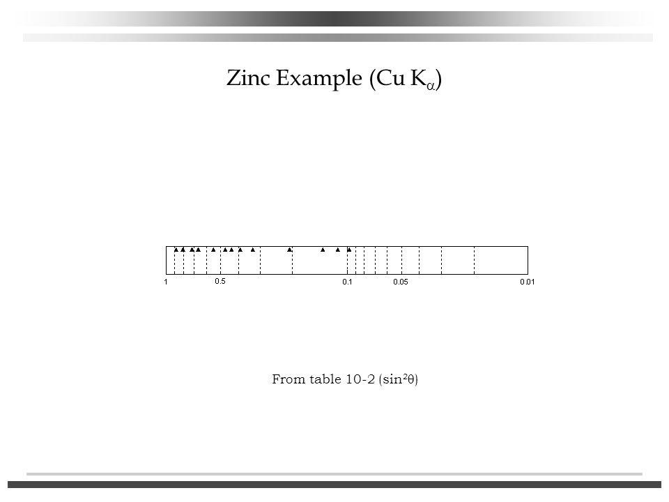 Zinc Example (Cu Ka) From table 10-2 (sin2q)