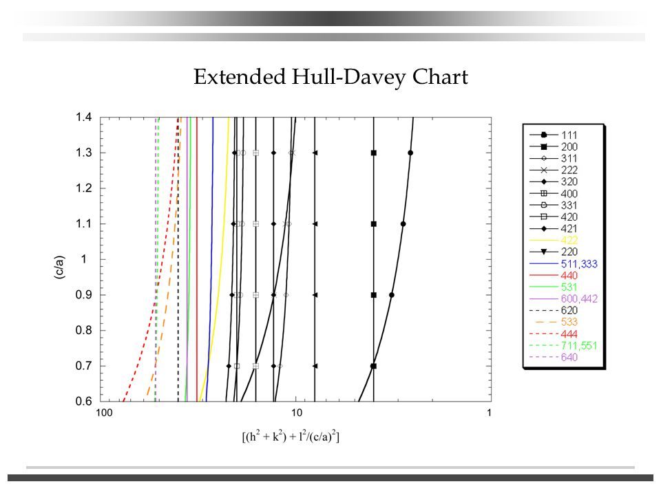 Extended Hull-Davey Chart