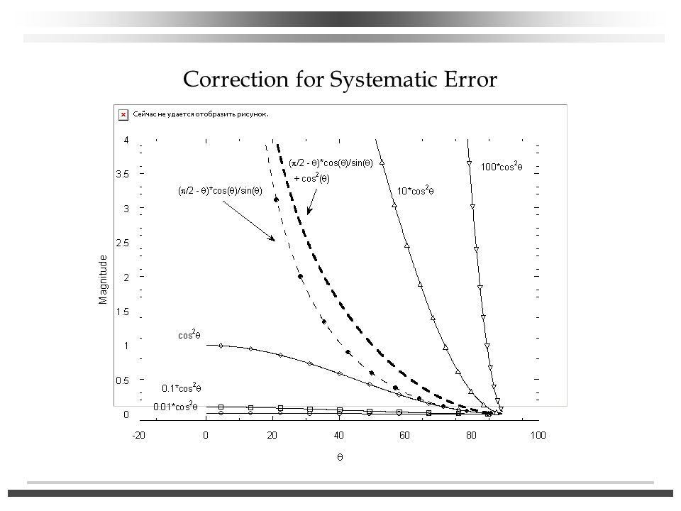 Correction for Systematic Error