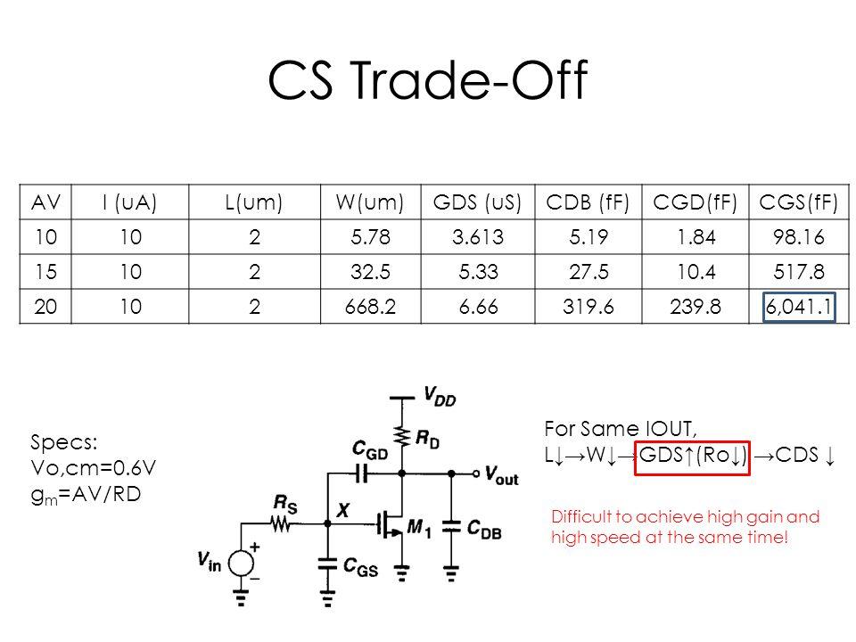 CS Trade-Off AV I (uA) L(um) W(um) GDS (uS) CDB (fF) CGD(fF) CGS(fF)