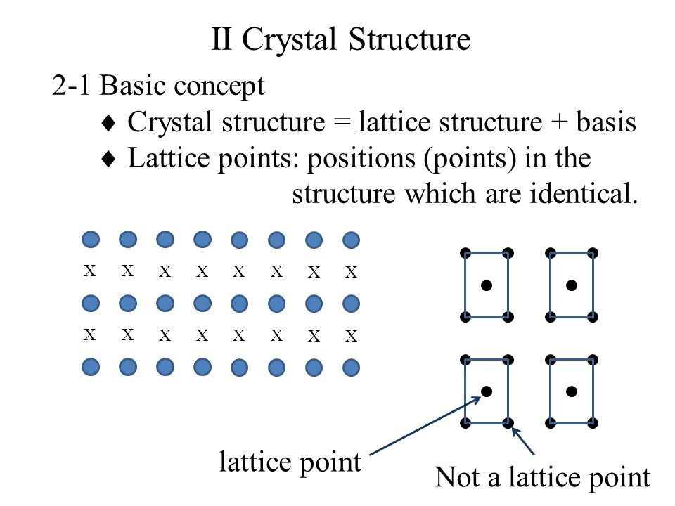 II Crystal Structure 2-1 Basic concept