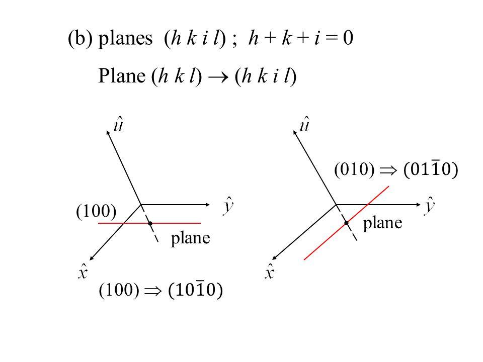 planes (h k i l) ; h + k + i = 0 Plane (h k l)  (h k i l)