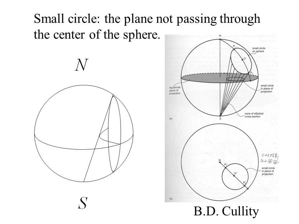 Small circle: the plane not passing through the center of the sphere.