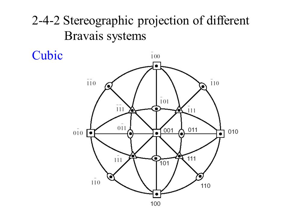 2-4-2 Stereographic projection of different