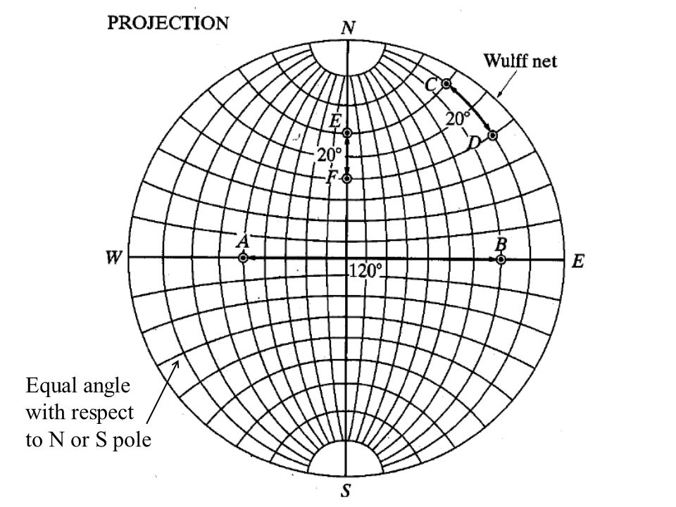 Equal angle with respect to N or S pole