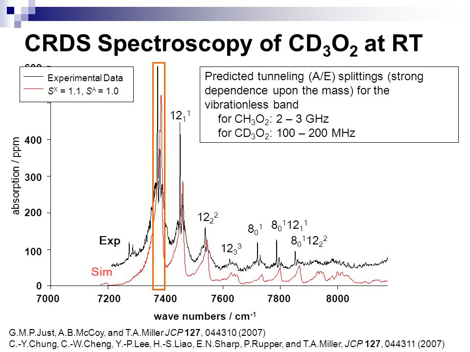 CRDS Spectroscopy of CD3O2 at RT