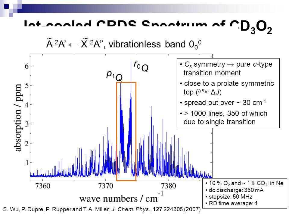 Jet-cooled CRDS Spectrum of CD3O2