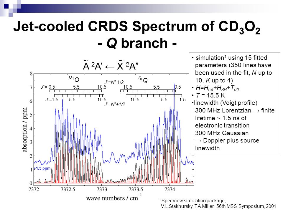 Jet-cooled CRDS Spectrum of CD3O2 - Q branch -